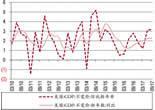 美国GDP增长数据