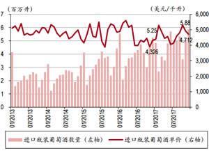 中国进口葡萄酒数量与单价