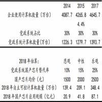 2018年中国国产芯片市场分析及预测