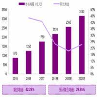 2015-2020年我国医疗美容行业规模及预测
