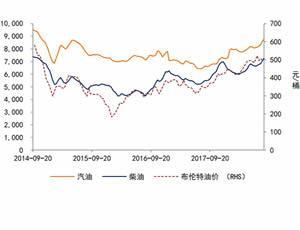 国际油价和国内成品油价格